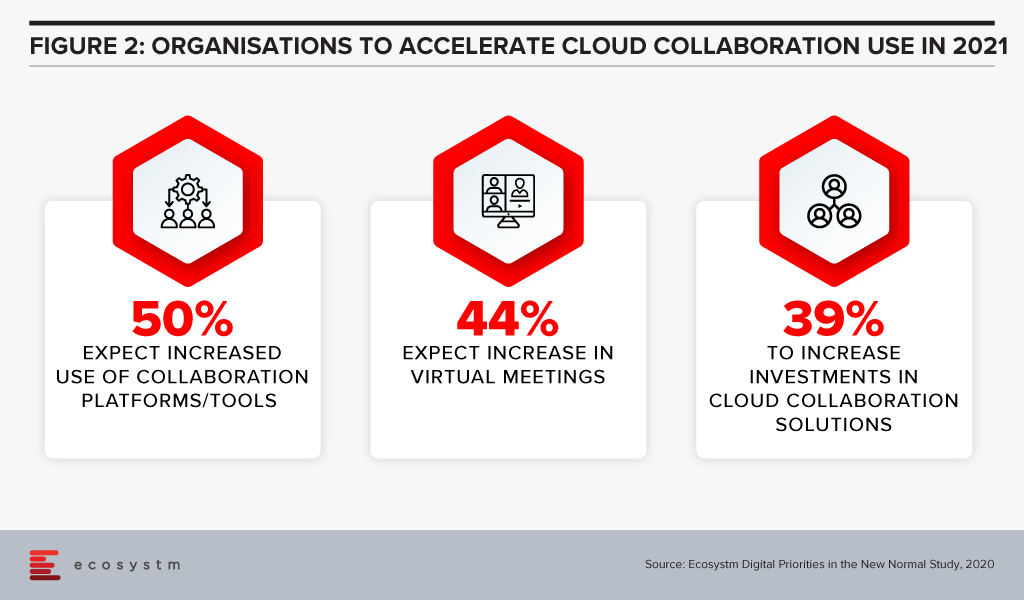 Organisations to accelerate Cloud collaboration use in 2021