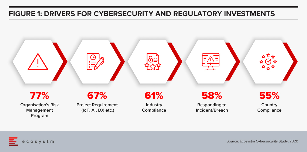 Drivers for Cybersecurity and Regulatory Investments
