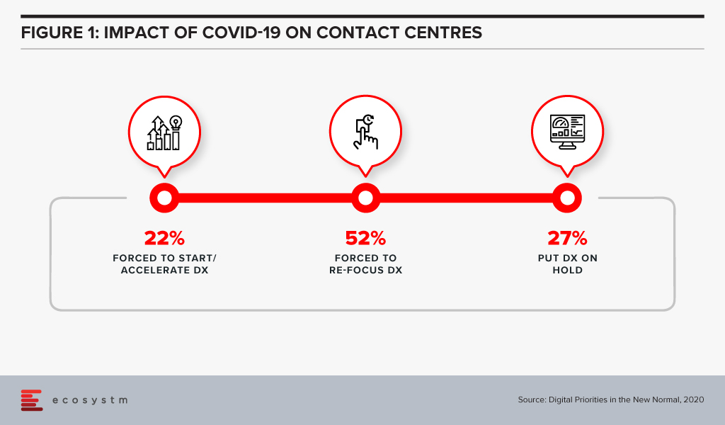 COVID Impact on Contact Centres