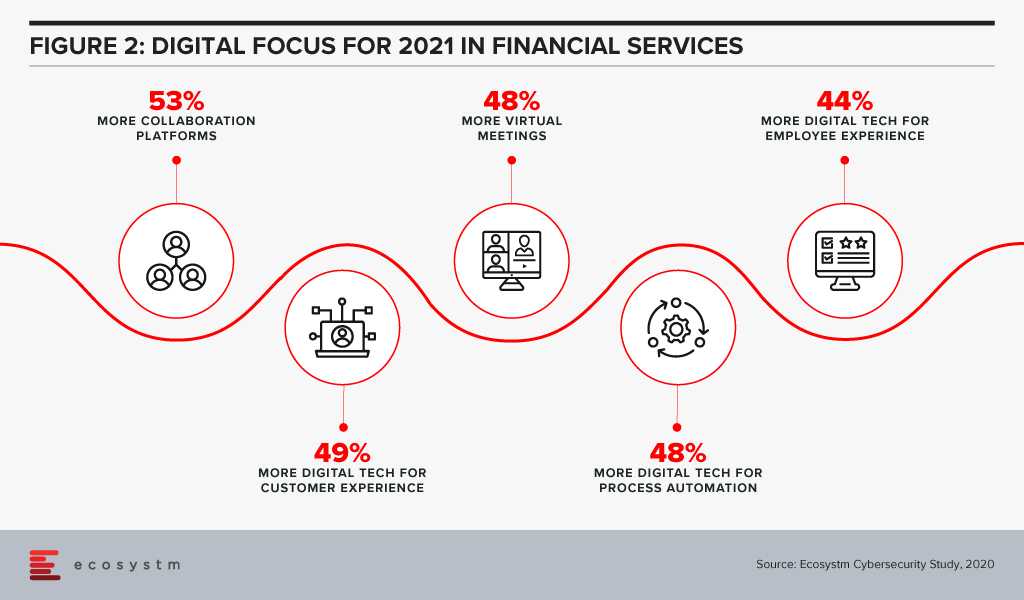 Digital Focus for 2021 in Financial Services