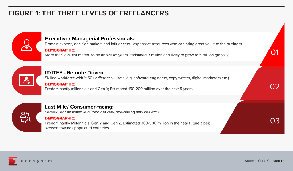 The Three Level of Freelancers