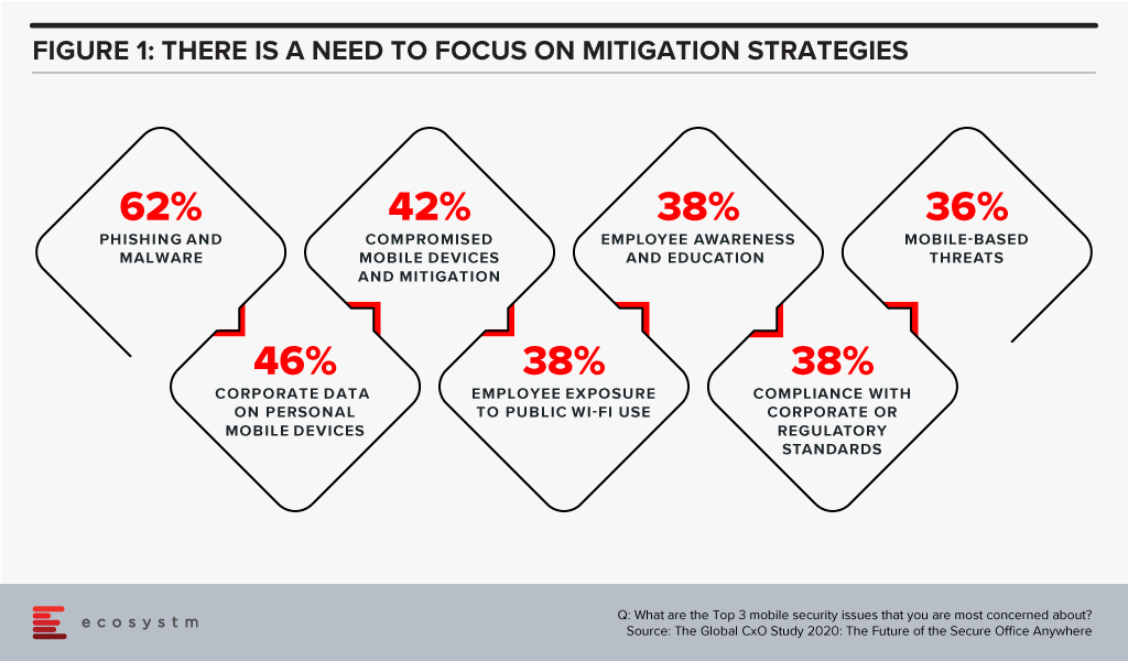 There is a need to focus on mitigation strategies