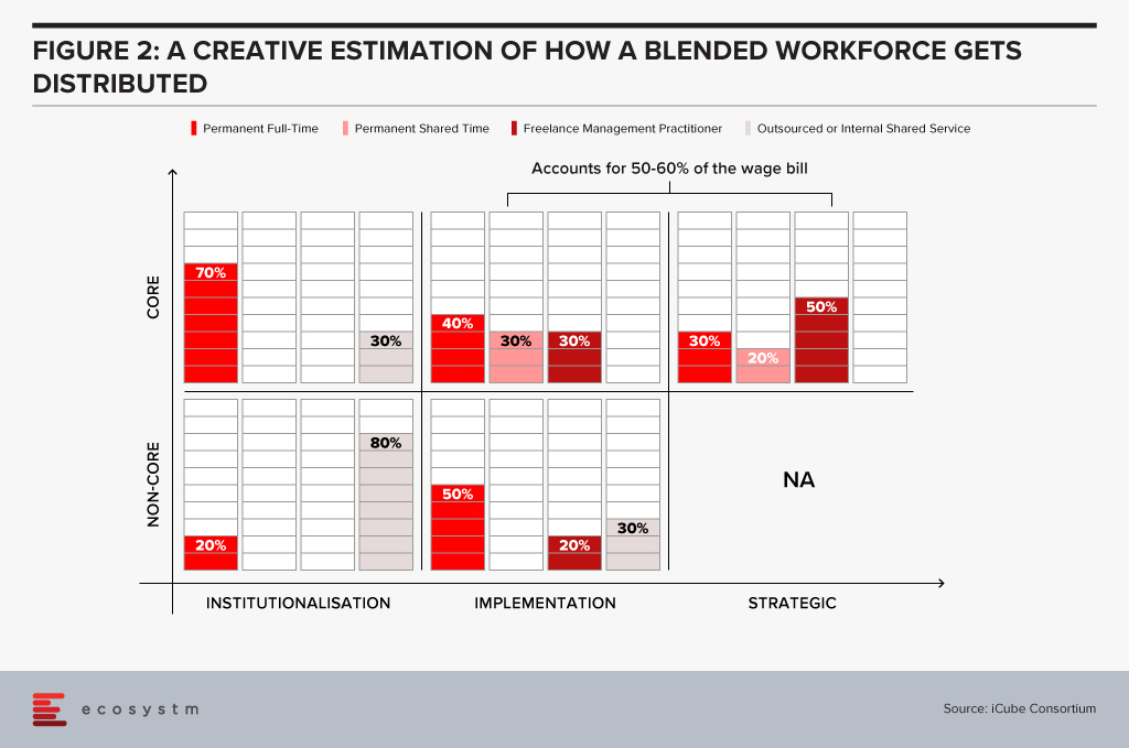 How a blended workforce gets distributed