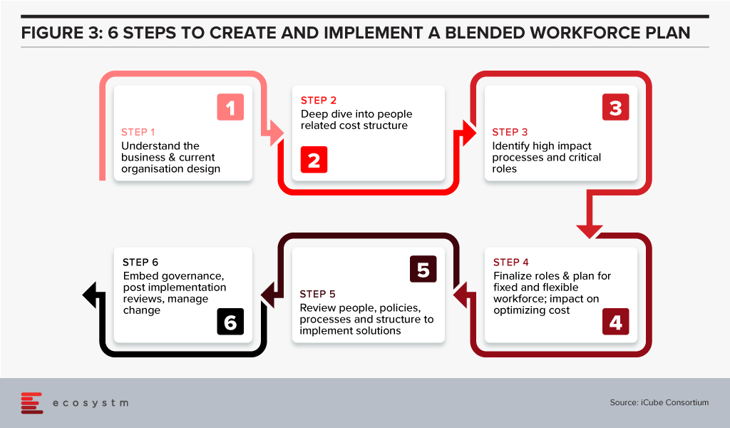 steps to create a workforce plan