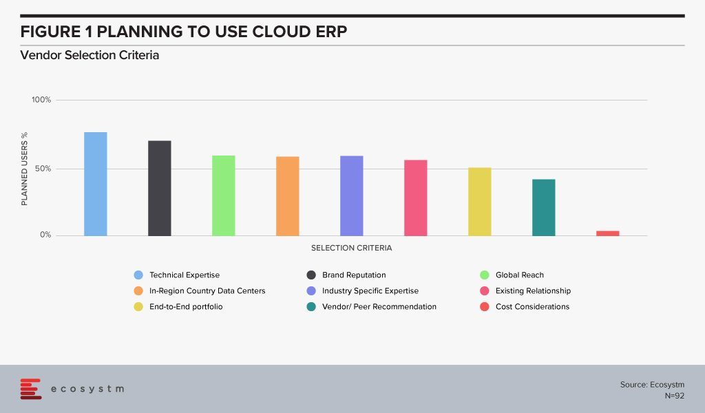 Planning-to-use-Cloud-ERP