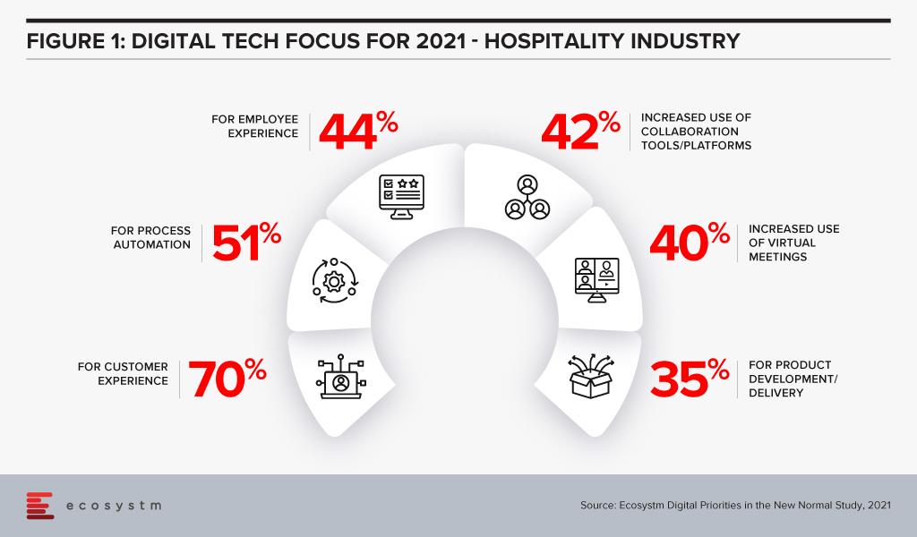 Tech focus for Hospitality Industry in 2021