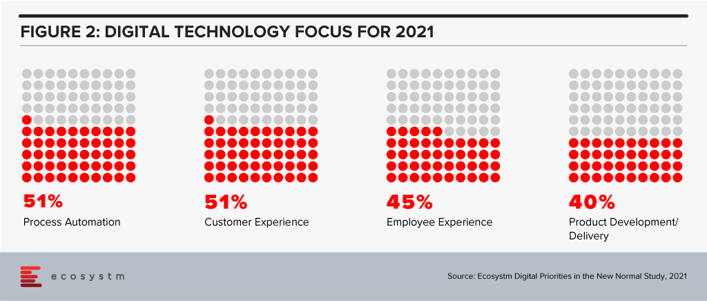 Digital Technology focus for 2021