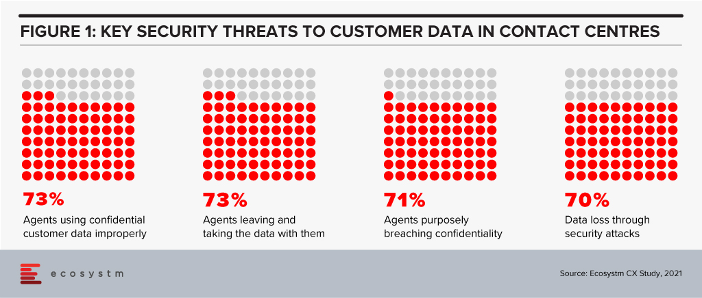 Key security threats to customer data in contact centres