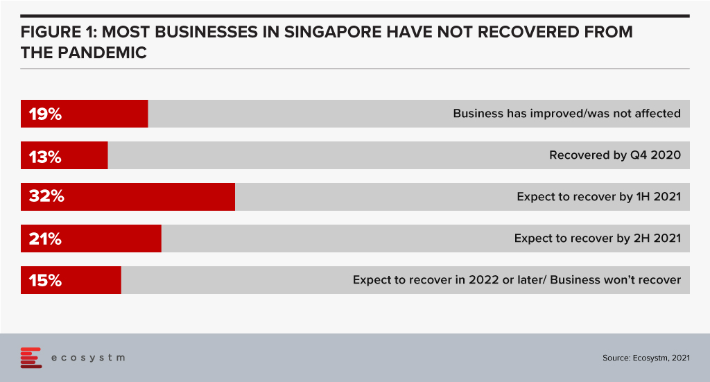 Businesses in Singapore have not recovered from the pandemic