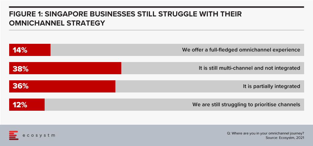 Singapore Businesses Struggle with their Omnichannel Strategy