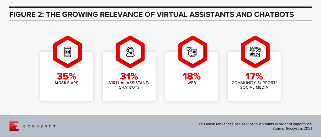 The growing relevance of Virtual Assistants and Chatbots