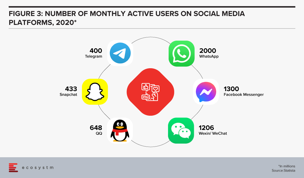Number of Monthly Active Users on Social Media Platforms