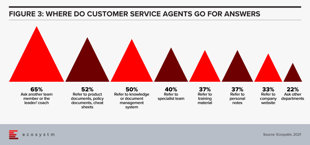 Where do Customer Service agents go for answers