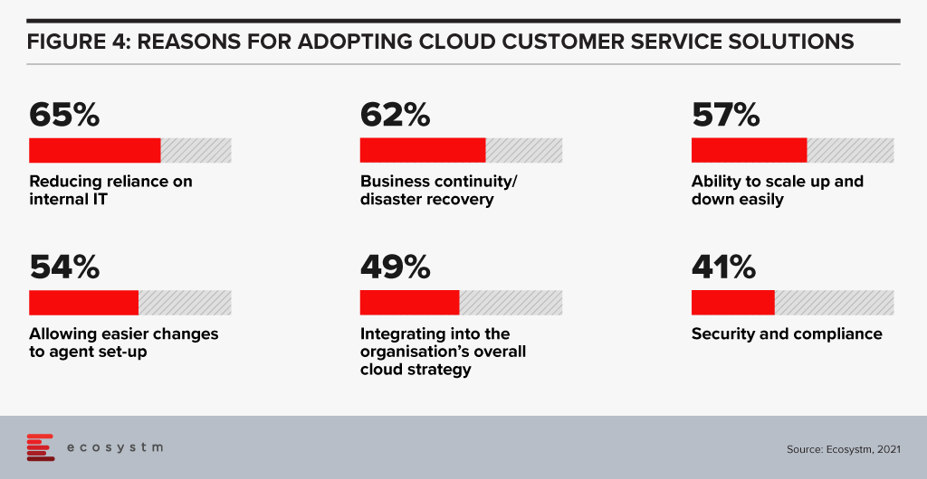 Reasons for Adopting Cloud Customer Service solutions