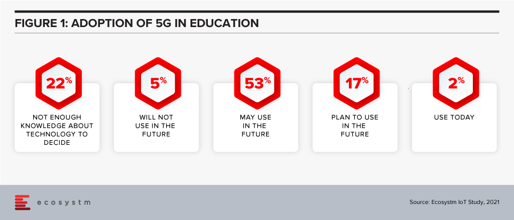 Adoption of 5G in Education