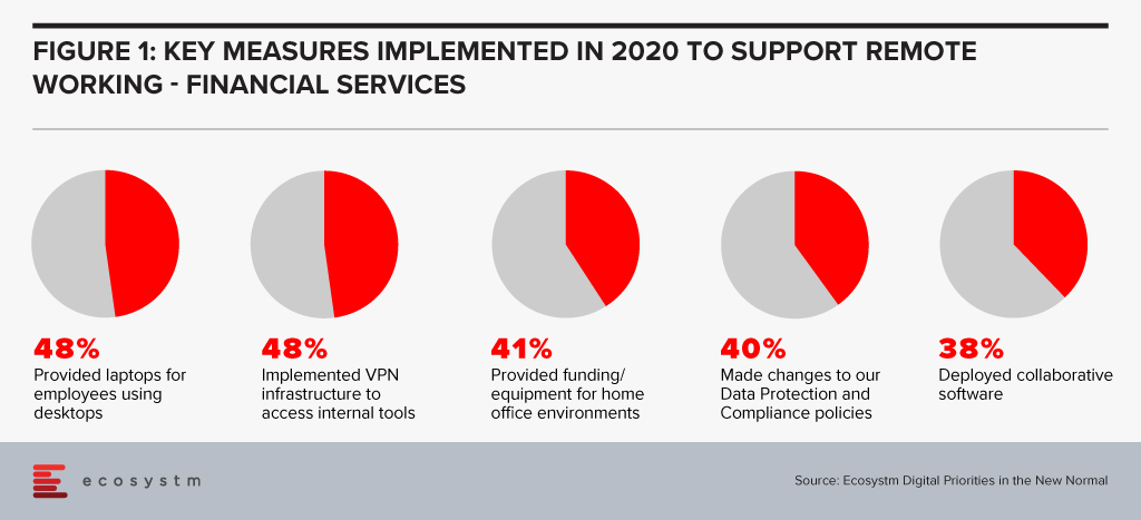 Measures to support Remote Working in Financial Services