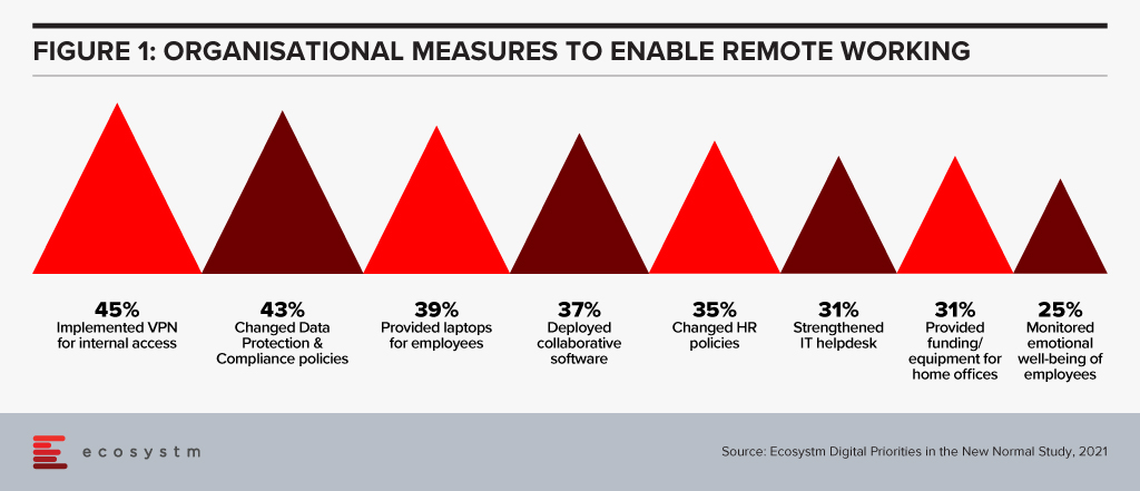 Organisational measures to enable remote working