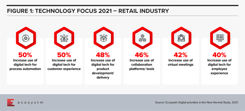Technology Focus 2021 - Retail Industry