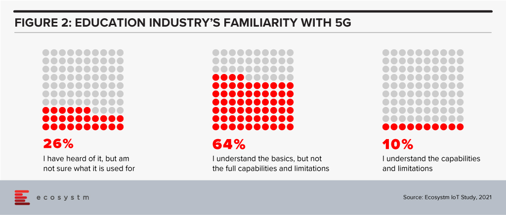 Education Industry 5G