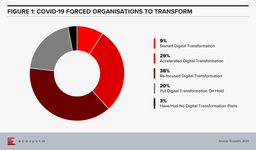 COVID-19 forced organisations to transform