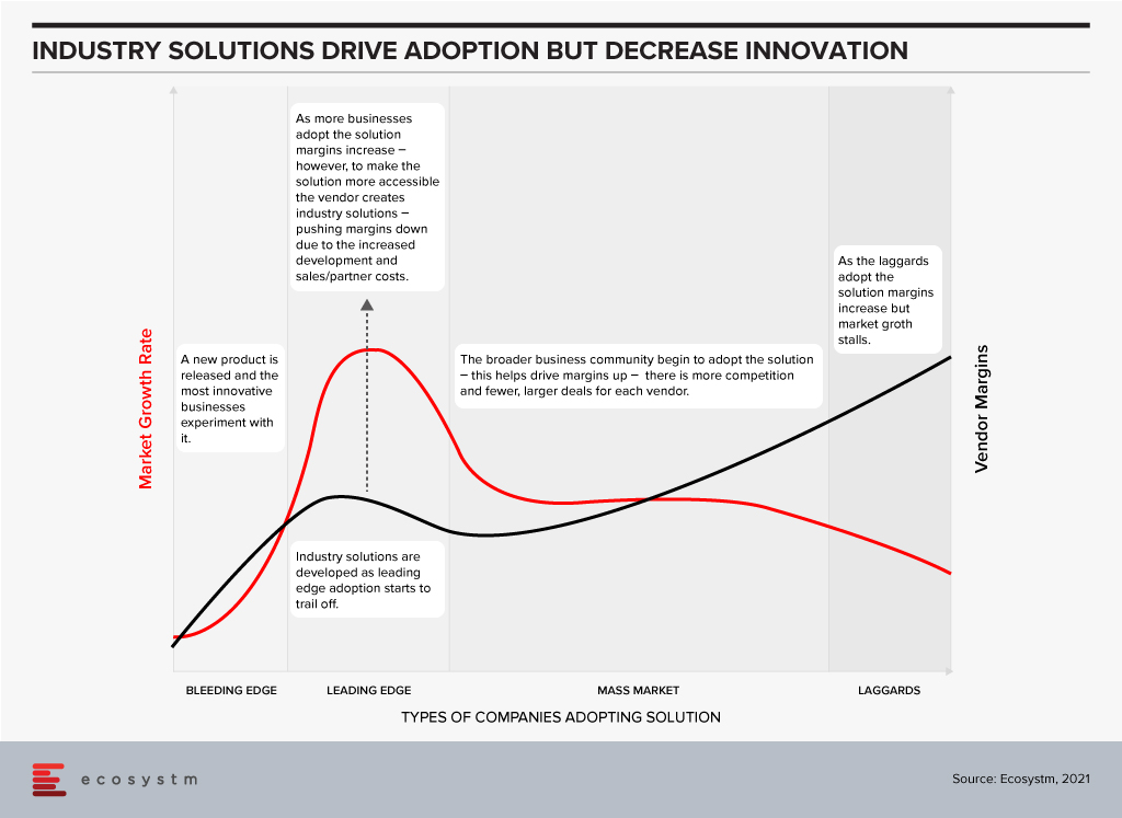 Industry Solutions drive adoption but decrease innovation