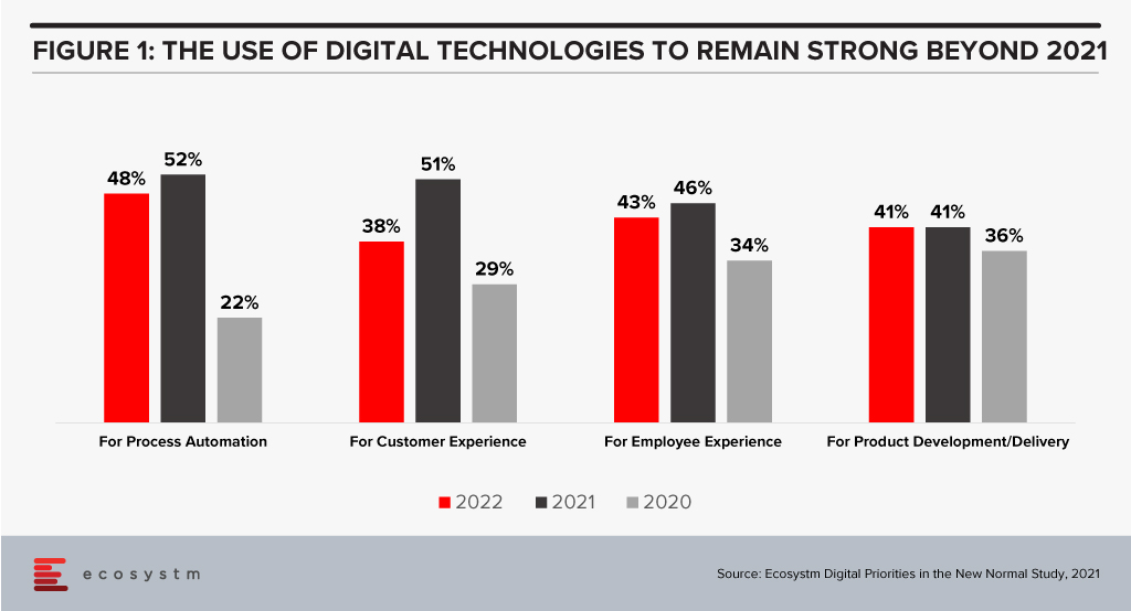 Use of Digital Technologies 2021 and Beyond