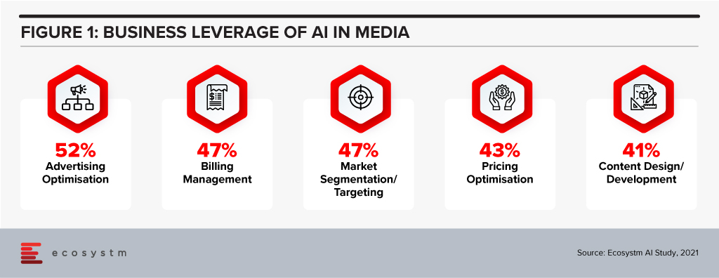 Business Leverage of AI in media