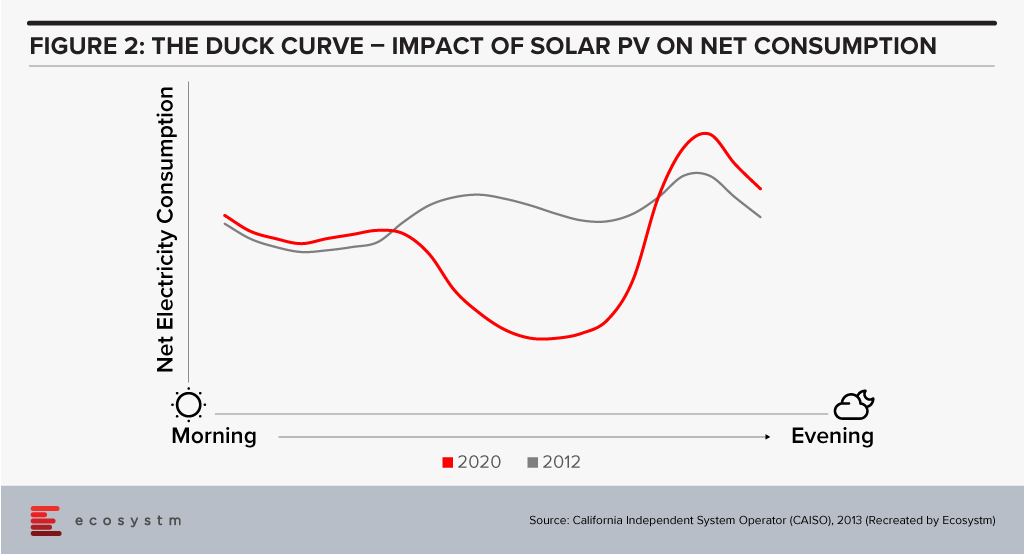 Impact of Solar PV on net consumption