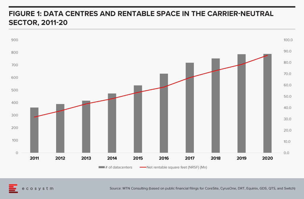 Data Centres and Rentable Space in the Carrier Neutral Sector, 2011-20