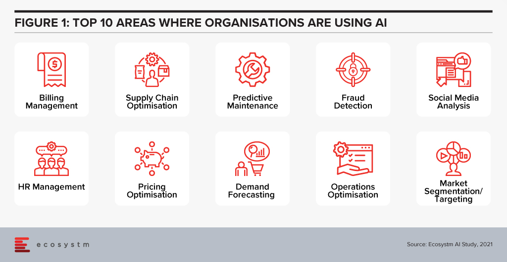 Top 10 Areas where Organisations are usings AI