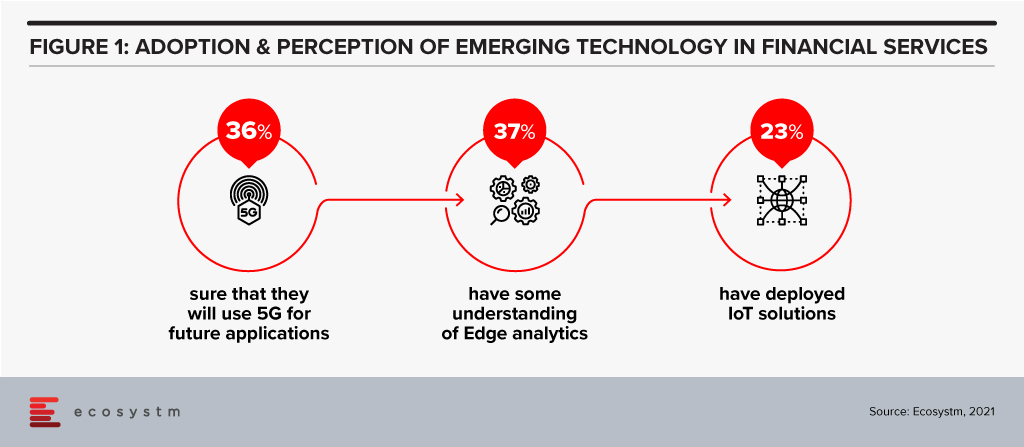 Adoption and Perception of Emerging Technology in Financial Services
