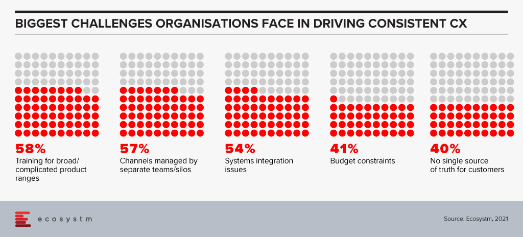 Figure-1-Biggest-Challenges-Organisations-Face-in-Driving-Consistent-CX