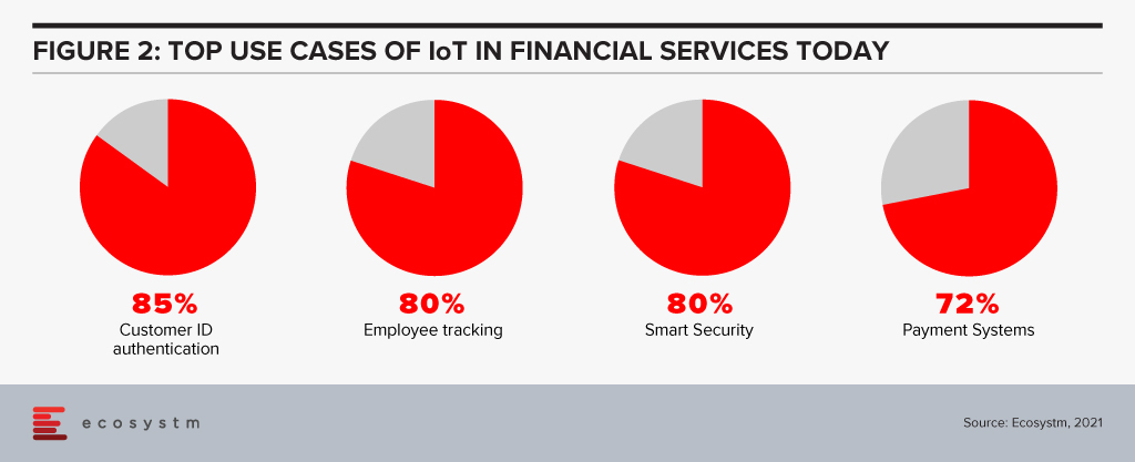 Top Use cases of IoT in Financial Services Industry