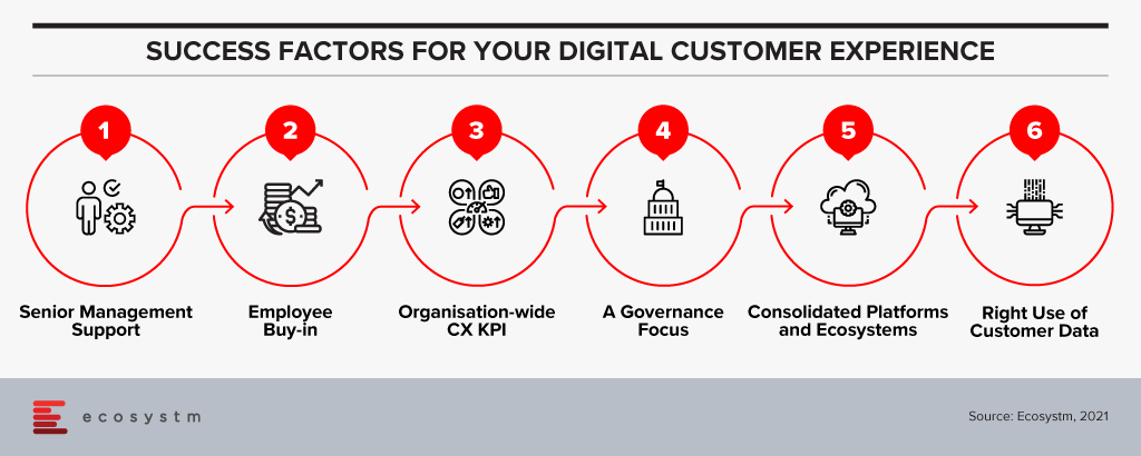 Success factors for your digital customer experience